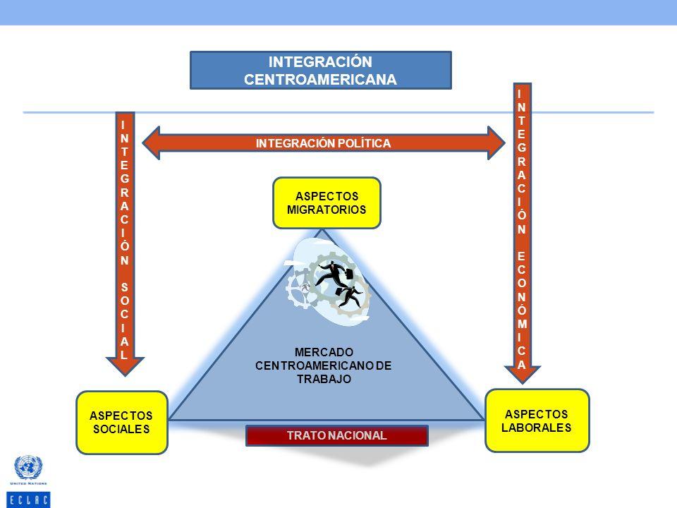 TRATO NACIONAL MERCADO CENTROAMERICANO DE TRABAJO ASPECTOS MIGRATORIOS ASPECTOS LABORALES ASPECTOS SOCIALES INTEGRACIÓN CENTROAMERICANA INTEGRACIÓN EC