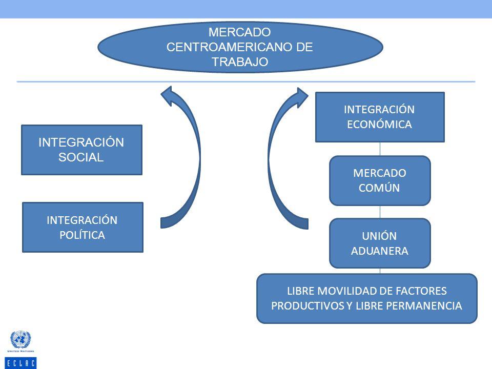 MERCADO CENTROAMERICANO DE TRABAJO INTEGRACIÓN ECONÓMICA INTEGRACIÓN SOCIAL MERCADO COMÚN UNIÓN ADUANERA LIBRE MOVILIDAD DE FACTORES PRODUCTIVOS Y LIB