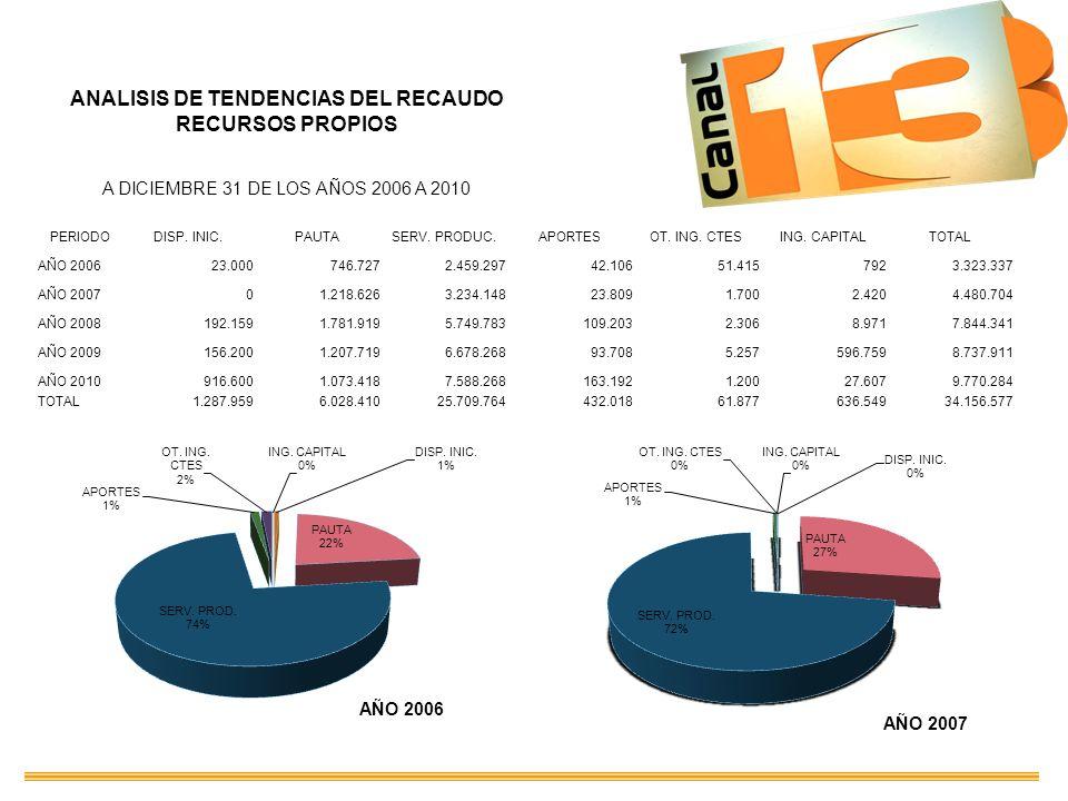 ANALISIS DE TENDENCIAS DEL RECAUDO RECURSOS PROPIOS A DICIEMBRE 31 DE LOS AÑOS 2006 A 2010 PERIODODISP. INIC.PAUTASERV. PRODUC.APORTESOT. ING. CTESING