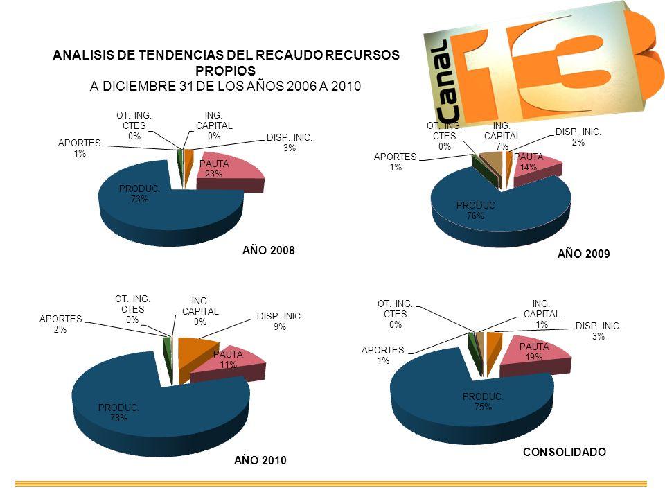 ANALISIS DE TENDENCIAS DEL RECAUDO RECURSOS PROPIOS A DICIEMBRE 31 DE LOS AÑOS 2006 A 2010