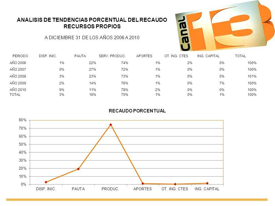 ANALISIS DE TENDENCIAS PORCENTUAL DEL RECAUDO RECURSOS PROPIOS A DICIEMBRE 31 DE LOS AÑOS 2006 A 2010 PERIODODISP. INIC.PAUTASERV. PRODUC.APORTESOT. I