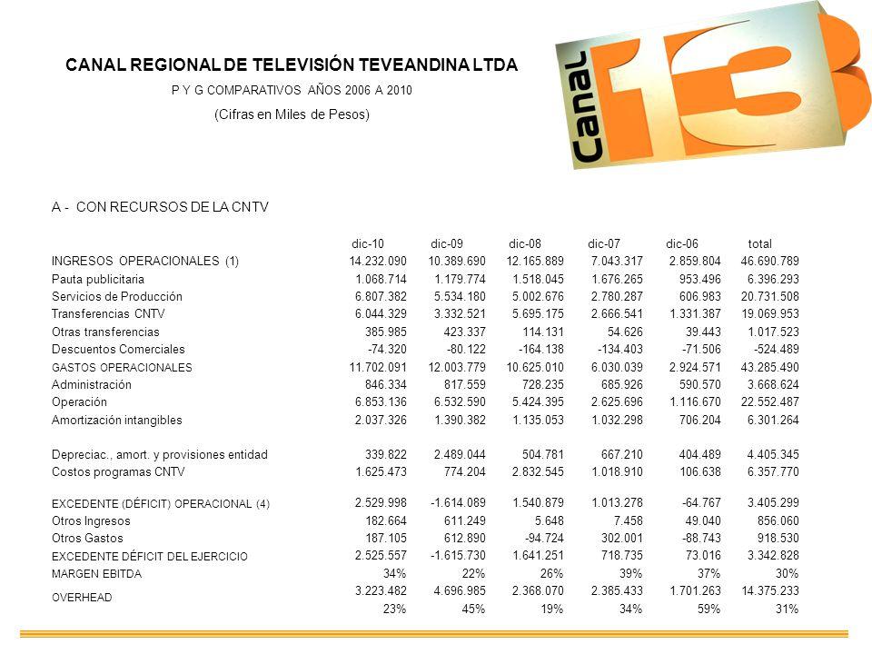 CANAL REGIONAL DE TELEVISIÓN TEVEANDINA LTDA P Y G COMPARATIVOS AÑOS 2006 A 2010 (Cifras en Miles de Pesos) A - CON RECURSOS DE LA CNTV dic-10dic-09di