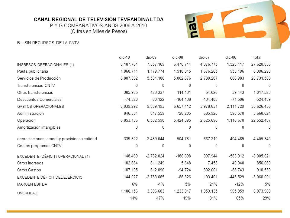 CANAL REGIONAL DE TELEVISIÓN TEVEANDINA LTDA P Y G COMPARATIVOS AÑOS 2006 A 2010 (Cifras en Miles de Pesos) B - SIN RECURSOS DE LA CNTV dic-10dic-09di