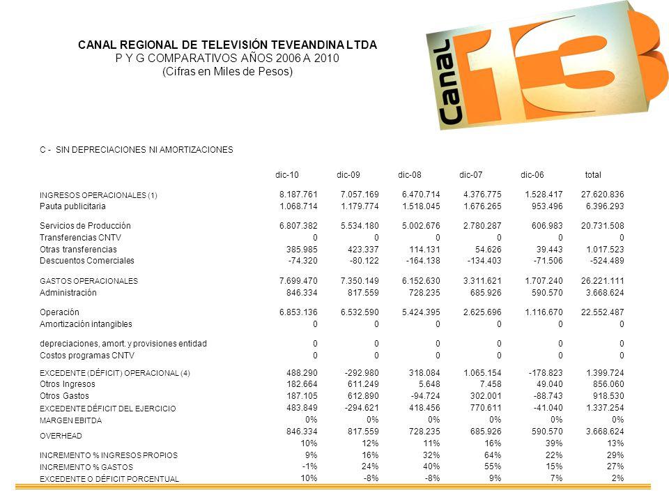 CANAL REGIONAL DE TELEVISIÓN TEVEANDINA LTDA P Y G COMPARATIVOS AÑOS 2006 A 2010 (Cifras en Miles de Pesos) C - SIN DEPRECIACIONES NI AMORTIZACIONES d