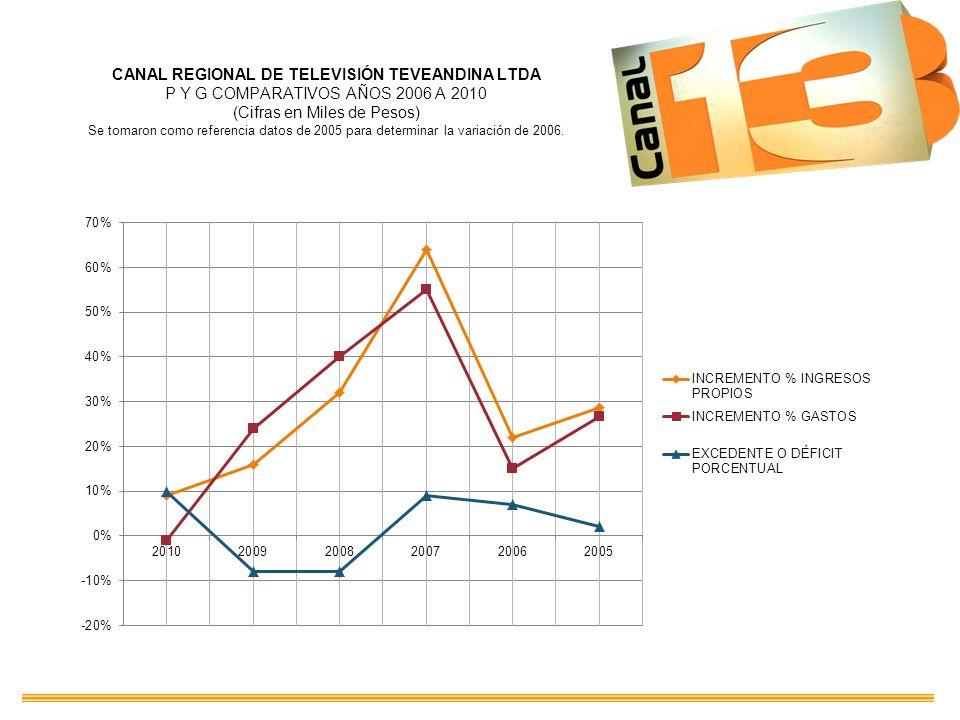 CANAL REGIONAL DE TELEVISIÓN TEVEANDINA LTDA P Y G COMPARATIVOS AÑOS 2006 A 2010 (Cifras en Miles de Pesos) Se tomaron como referencia datos de 2005 p