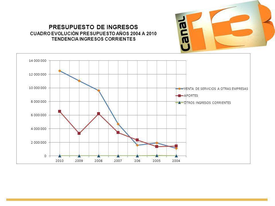 PRESUPUESTO DE INGRESOS CUADRO EVOLUCIÓN PRESUPUESTO AÑOS 2004 A 2010 TENDENCIA INGRESOS CORRIENTES