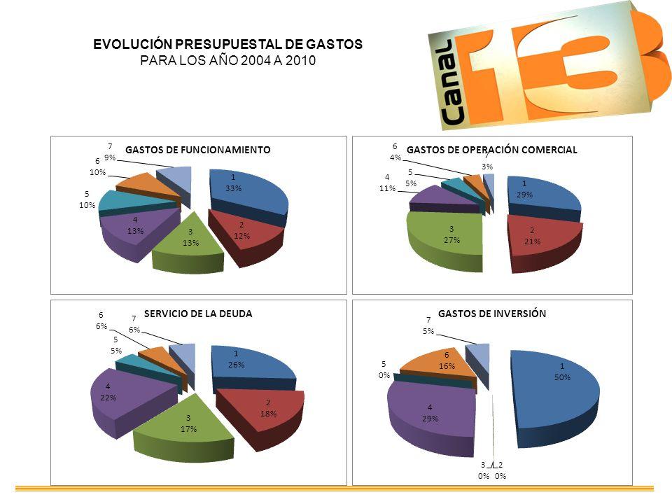EVOLUCIÓN PRESUPUESTAL DE GASTOS PARA LOS AÑO 2004 A 2010
