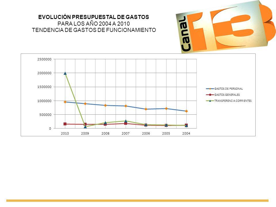 EVOLUCIÓN PRESUPUESTAL DE GASTOS PARA LOS AÑO 2004 A 2010 TENDENCIA DE GASTOS DE FUNCIONAMIENTO