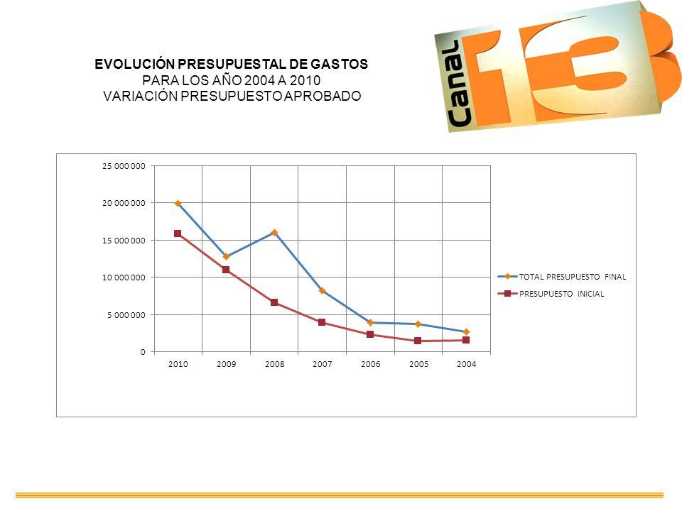 EVOLUCIÓN PRESUPUESTAL DE GASTOS PARA LOS AÑO 2004 A 2010 VARIACIÓN PRESUPUESTO APROBADO