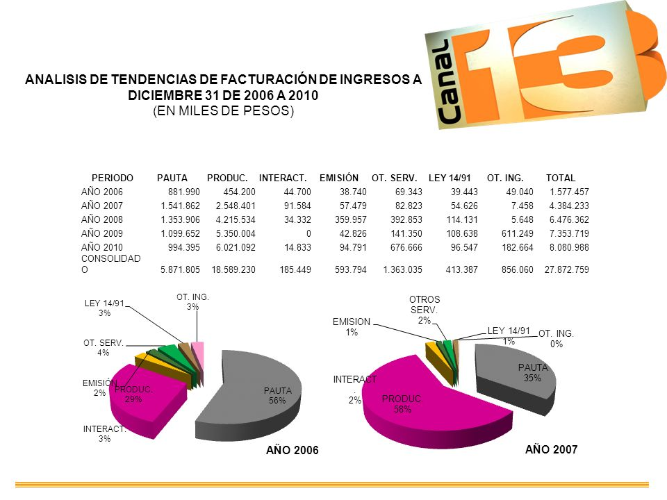 PERIODOPAUTAPRODUC.INTERACT.EMISIÓNOT. SERV.LEY 14/91OT. ING.TOTAL AÑO 2006881.990454.20044.70038.74069.34339.44349.0401.577.457 AÑO 20071.541.8622.54