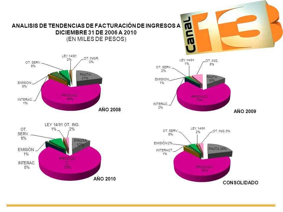 ANALISIS DE TENDENCIAS DE FACTURACIÓN DE INGRESOS A DICIEMBRE 31 DE 2006 A 2010 (EN MILES DE PESOS)