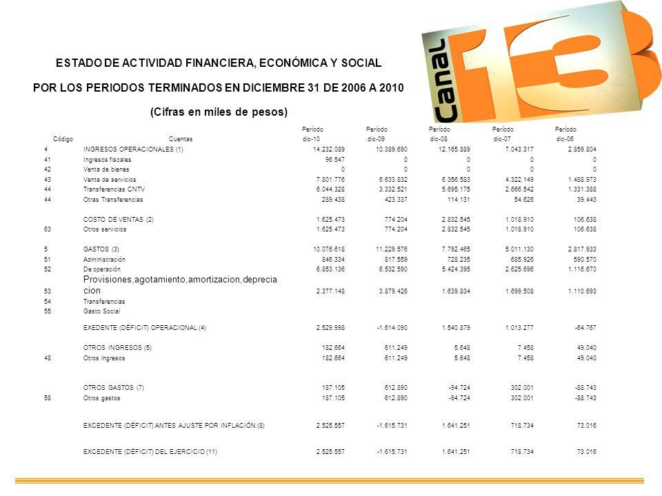 ESTADO DE ACTIVIDAD FINANCIERA, ECONÓMICA Y SOCIAL POR LOS PERIODOS TERMINADOS EN DICIEMBRE 31 DE 2006 A 2010 (Cifras en miles de pesos) Período Códig