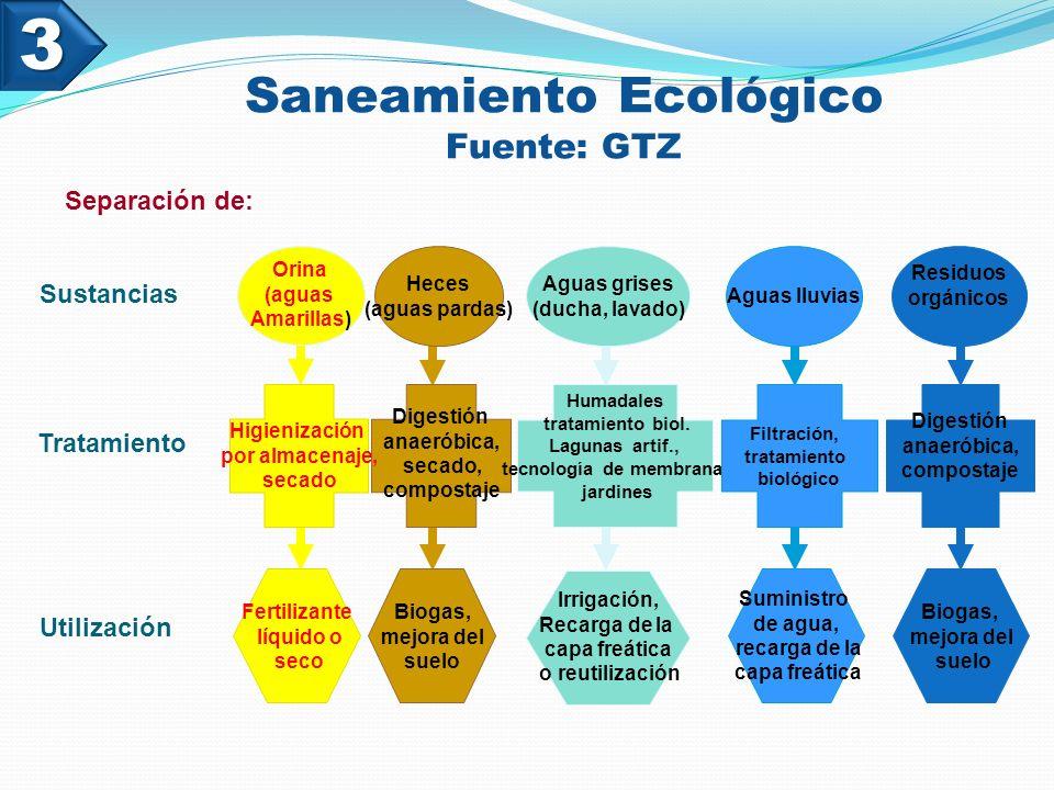 Saneamiento Ecológico Fuente: GTZ Digestión anaeróbica, compostaje Residuos orgánicos Biogas, mejora del suelo Utilización Sustancias Heces (aguas pardas) Digestión anaeróbica, secado, compostaje Biogas, mejora del suelo Humadales tratamiento biol.