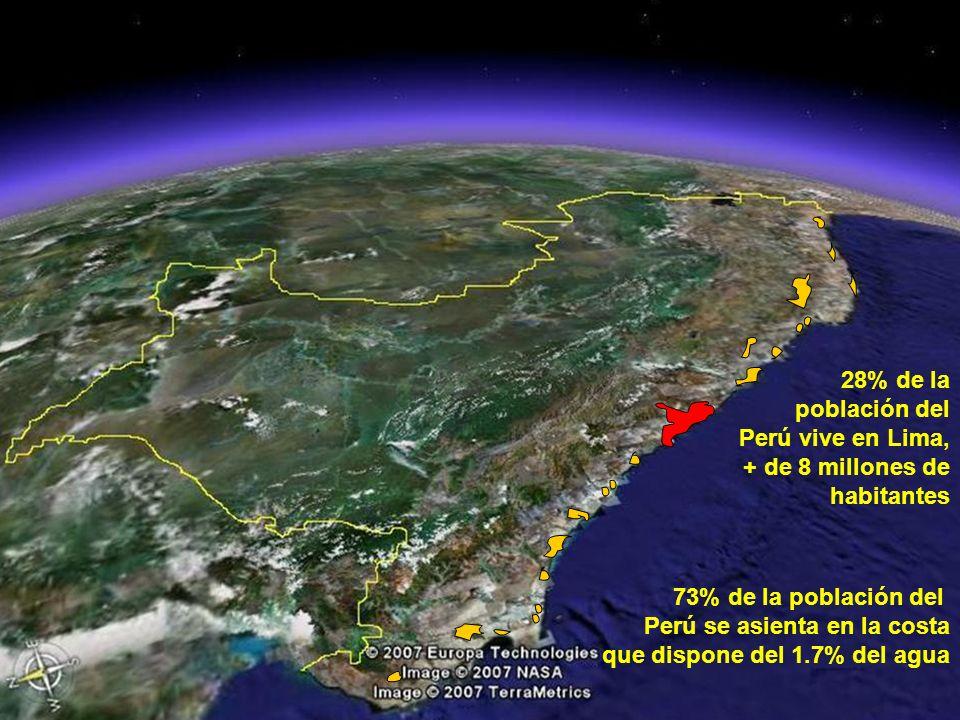 73% de la población del Perú se asienta en la costa que dispone del 1.7% del agua 28% de la población del Perú vive en Lima, + de 8 millones de habitantes