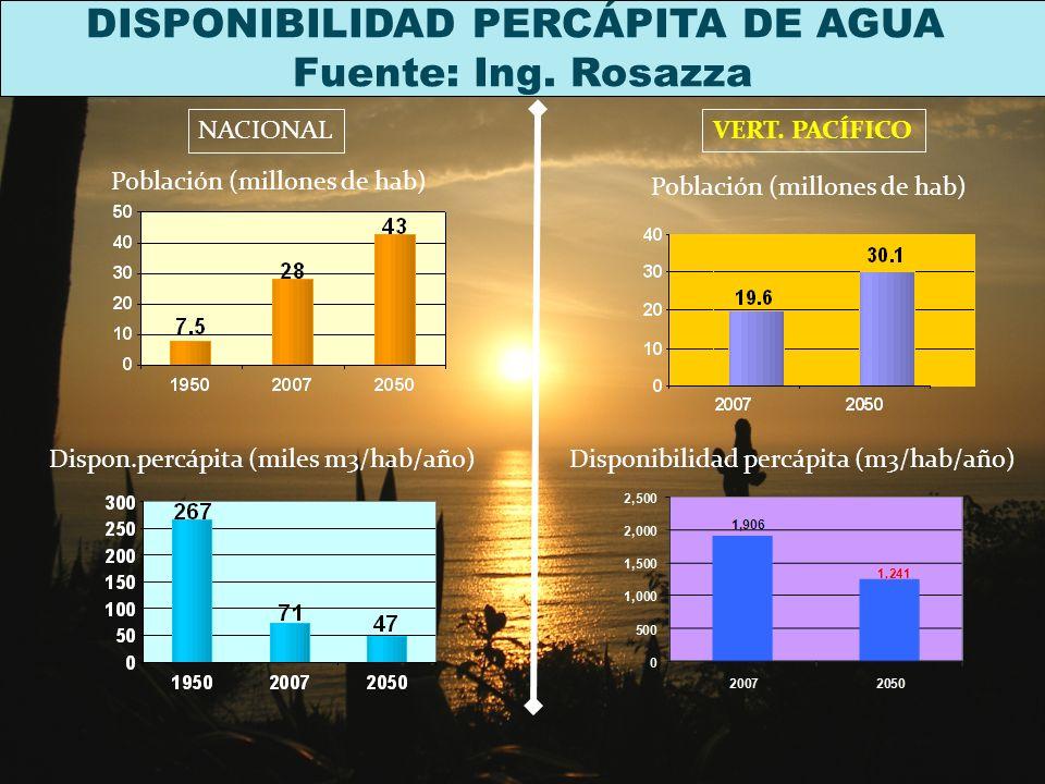 DISPONIBILIDAD PERCÁPITA DE AGUA Fuente: Ing.