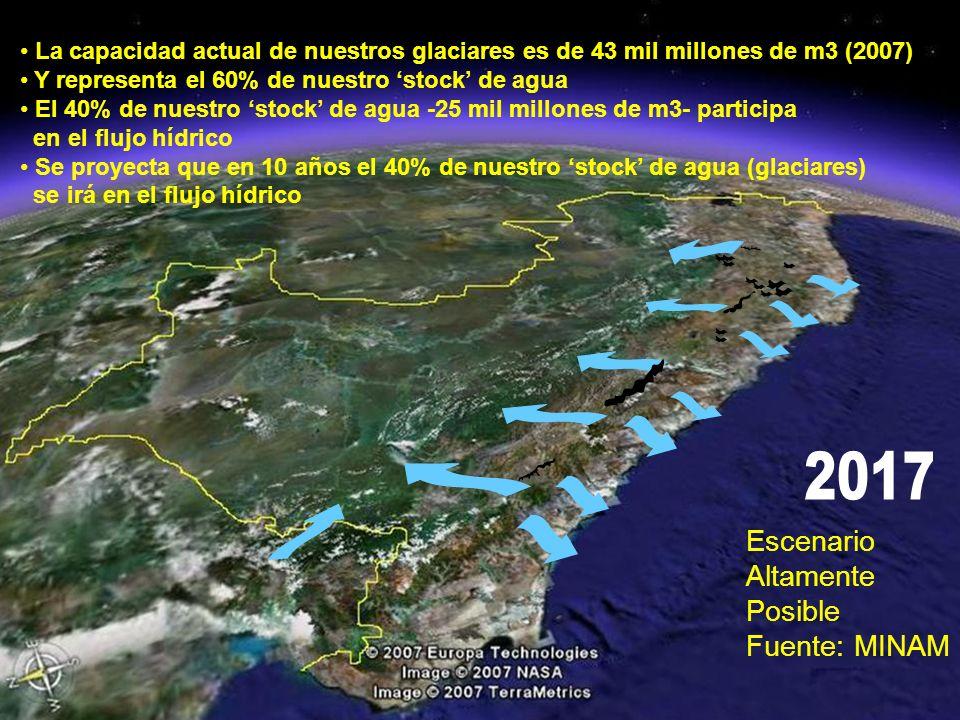 La capacidad actual de nuestros glaciares es de 43 mil millones de m3 (2007) Y representa el 60% de nuestro stock de agua El 40% de nuestro stock de agua -25 mil millones de m3- participa en el flujo hídrico Se proyecta que en 10 años el 40% de nuestro stock de agua (glaciares) se irá en el flujo hídrico Escenario Altamente Posible Fuente: MINAM