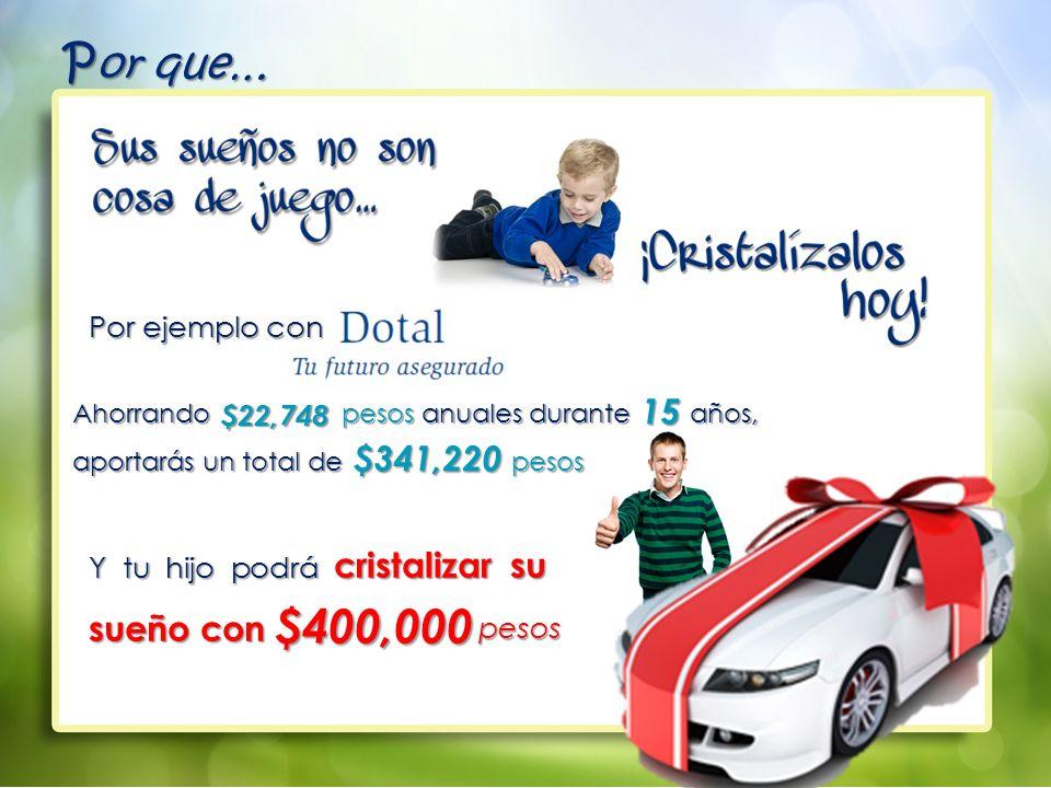 Y tu hijo podrá cristalizar su sueño con pesos $400,000 Ahorrando pesos anuales durante años, aportarás un total de pesos $22,748 $341,220 15 P or que… Por ejemplo con