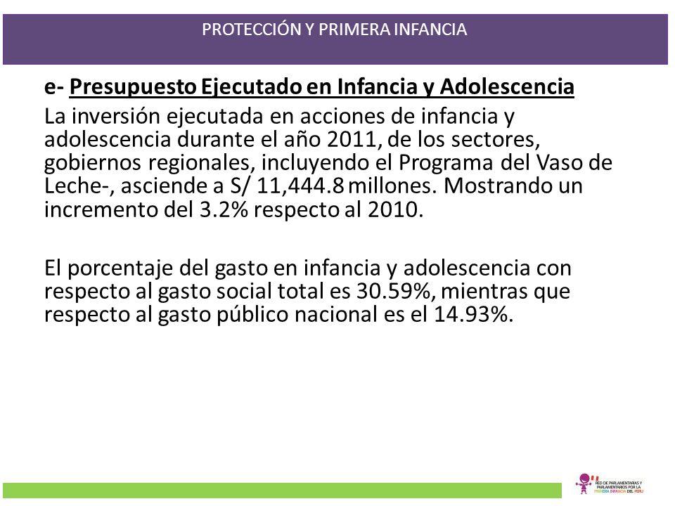 PROTECCIÓN Y PRIMERA INFANCIA e- Presupuesto Ejecutado en Infancia y Adolescencia La inversión ejecutada en acciones de infancia y adolescencia durant