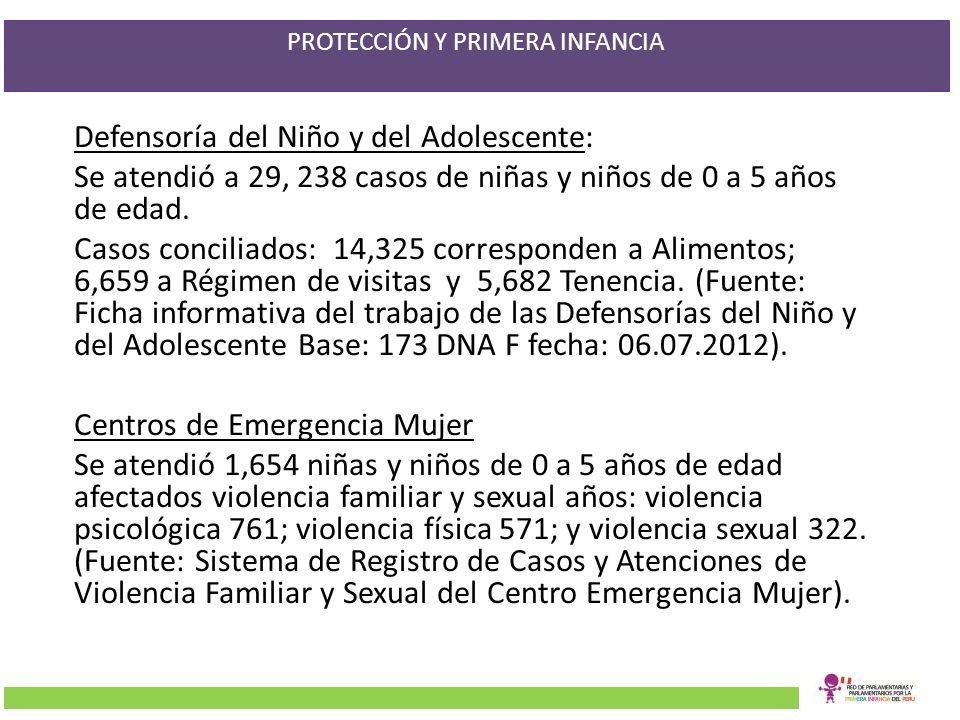 PROTECCIÓN Y PRIMERA INFANCIA Defensoría del Niño y del Adolescente: Se atendió a 29, 238 casos de niñas y niños de 0 a 5 años de edad. Casos concilia
