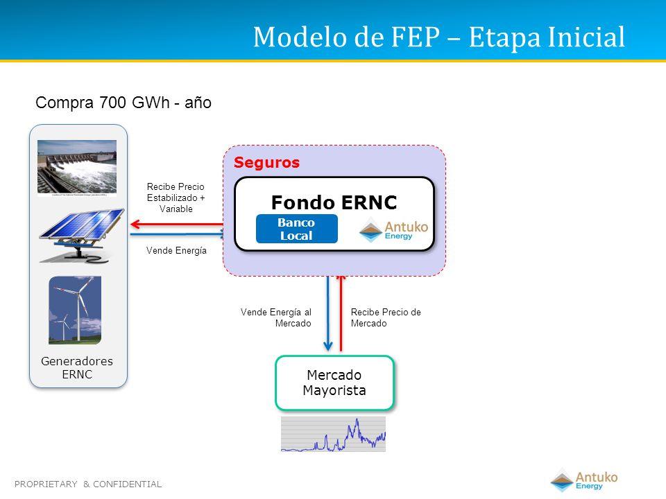 PROPRIETARY & CONFIDENTIAL Generadores ERNC Mercado Mayorista Vende Energía Vende Energía al Mercado Recibe Precio de Mercado Recibe Precio Estabiliza