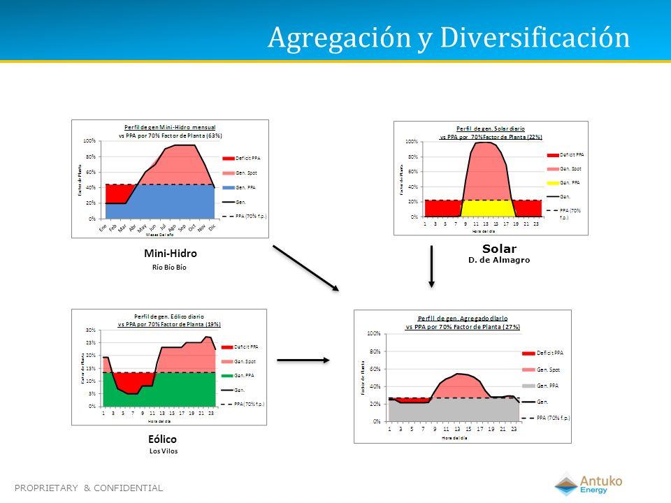 PROPRIETARY & CONFIDENTIAL Agregación y Diversificación Mini-Hidro Río Bío Bío Solar D. de Almagro Eólico Los Vilos