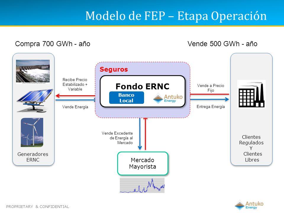 PROPRIETARY & CONFIDENTIAL Participan en FEP - ERNC Administradora General de Fondos Banco Local