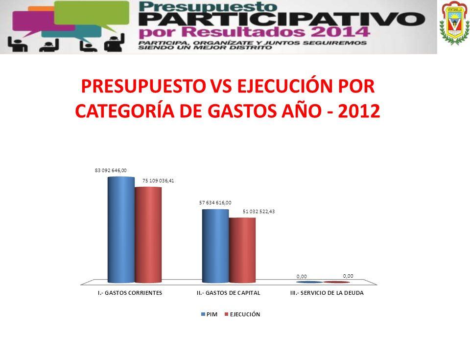 PRESUPUESTO VS EJECUCIÓN POR CATEGORÍA DE GASTOS AÑO - 2012