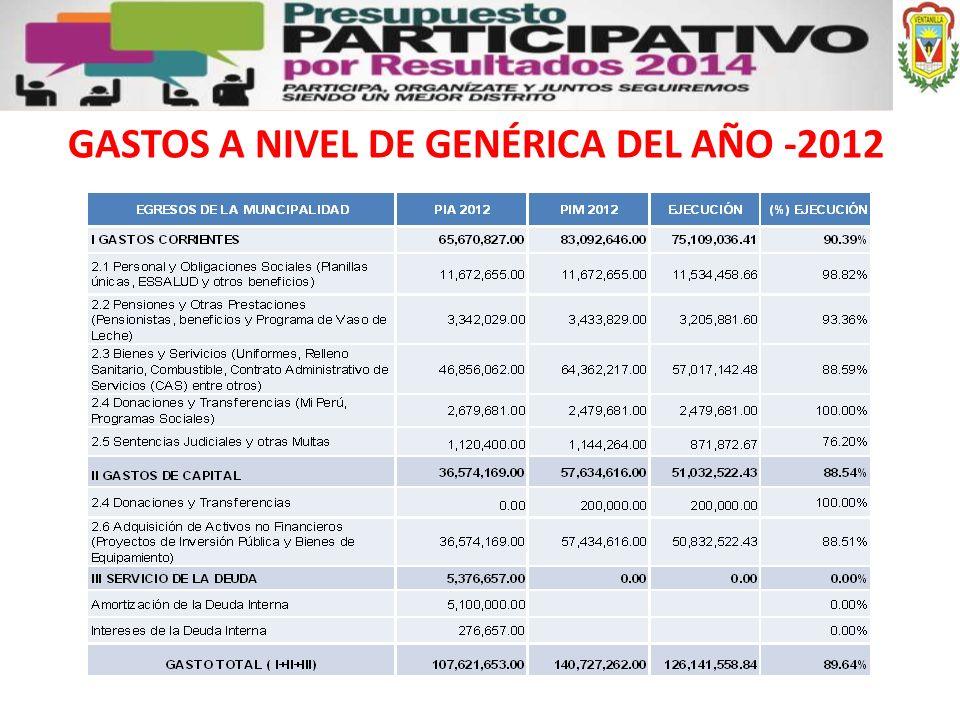 GASTOS A NIVEL DE GENÉRICA DEL AÑO -2012