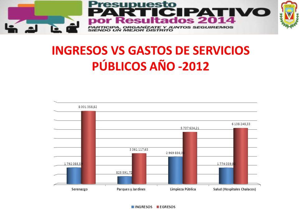 INGRESOS VS GASTOS DE SERVICIOS PÚBLICOS AÑO -2012