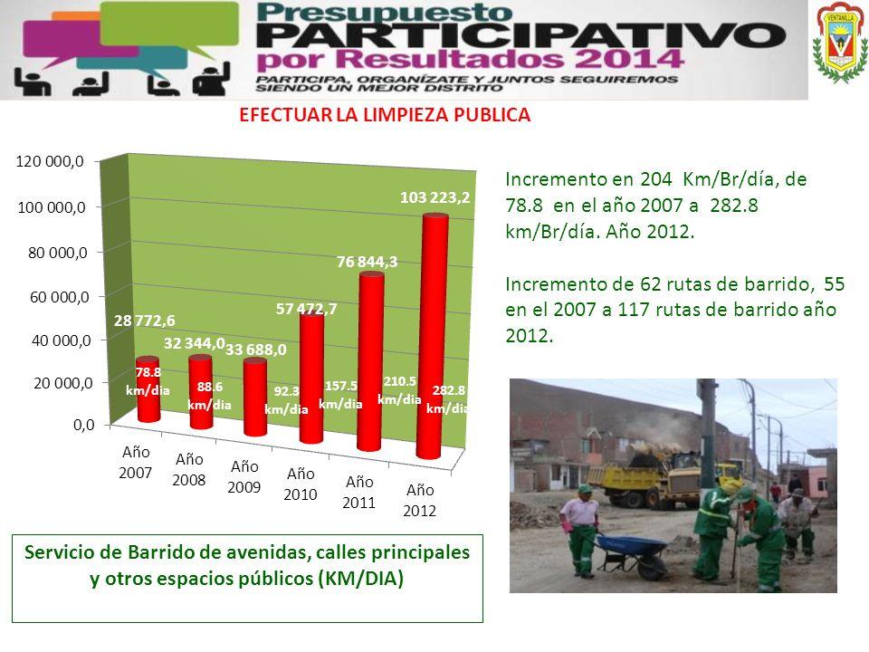 EFECTUAR LA LIMPIEZA PUBLICA Servicio de Barrido de avenidas, calles principales y otros espacios públicos (KM/DIA) Incremento en 204 Km/Br/día, de 78