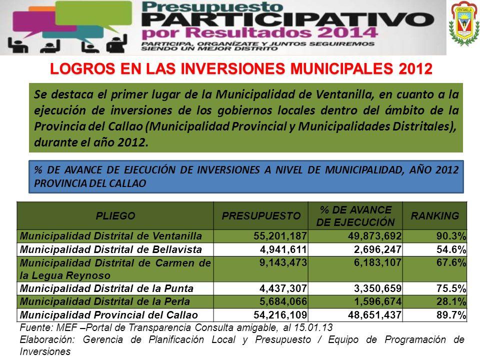 Se destaca el primer lugar de la Municipalidad de Ventanilla, en cuanto a la ejecución de inversiones de los gobiernos locales dentro del ámbito de la