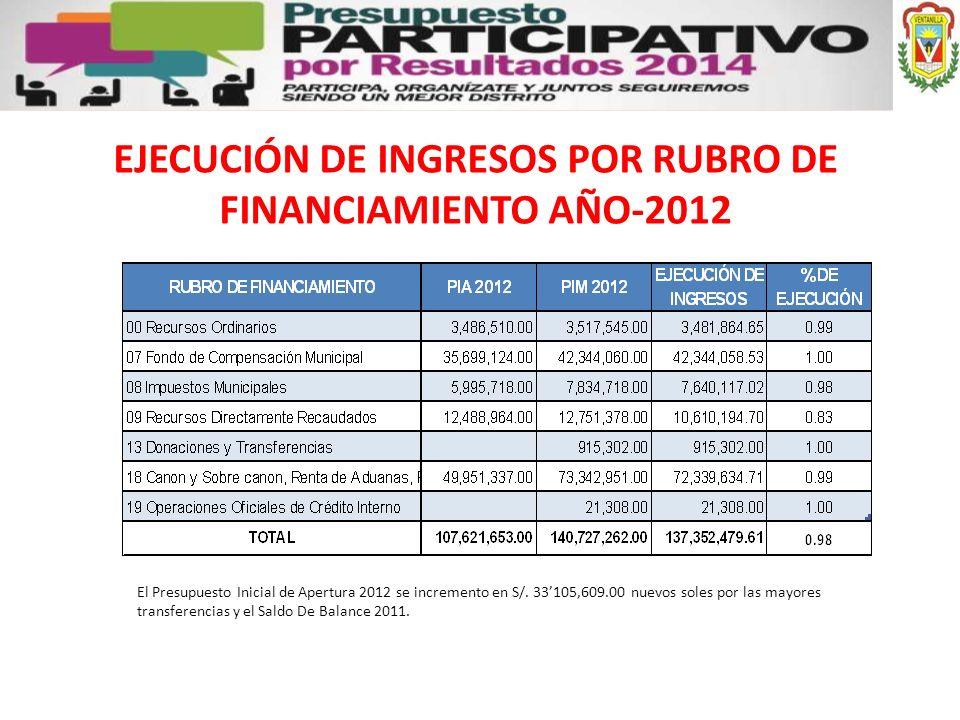EJECUCIÓN DE INGRESOS POR RUBRO DE FINANCIAMIENTO AÑO-2012 El Presupuesto Inicial de Apertura 2012 se incremento en S/. 33105,609.00 nuevos soles por