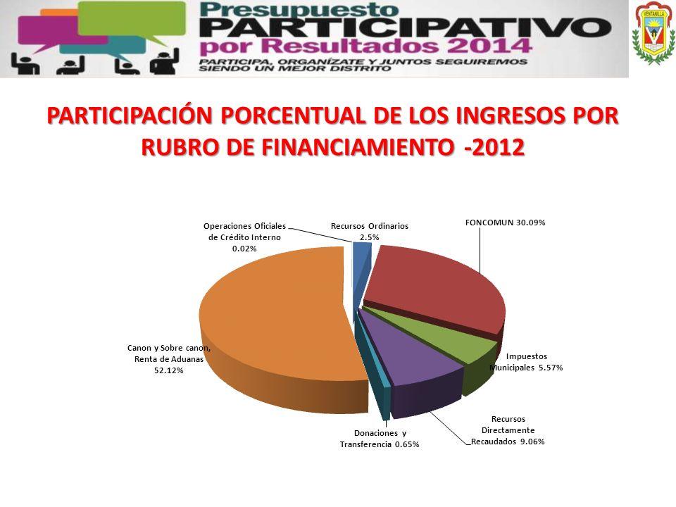 PARTICIPACIÓN PORCENTUAL DE LOS INGRESOS POR RUBRO DE FINANCIAMIENTO -2012
