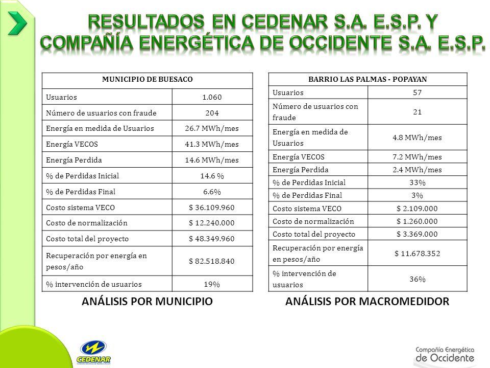 BARRIO LAS PALMAS - POPAYAN Usuarios57 Número de usuarios con fraude 21 Energía en medida de Usuarios 4.8 MWh/mes Energía VECOS7.2 MWh/mes Energía Perdida2.4 MWh/mes % de Perdidas Inicial33% % de Perdidas Final3% Costo sistema VECO$ 2.109.000 Costo de normalización$ 1.260.000 Costo total del proyecto$ 3.369.000 Recuperación por energía en pesos/año $ 11.678.352 % intervención de usuarios 36% MUNICIPIO DE BUESACO Usuarios1.060 Número de usuarios con fraude204 Energía en medida de Usuarios26.7 MWh/mes Energía VECOS41.3 MWh/mes Energía Perdida14.6 MWh/mes % de Perdidas Inicial14.6 % % de Perdidas Final6.6% Costo sistema VECO$ 36.109.960 Costo de normalización$ 12.240.000 Costo total del proyecto$ 48.349.960 Recuperación por energía en pesos/año $ 82.518.840 % intervención de usuarios19% ANÁLISIS POR MUNICIPIOANÁLISIS POR MACROMEDIDOR