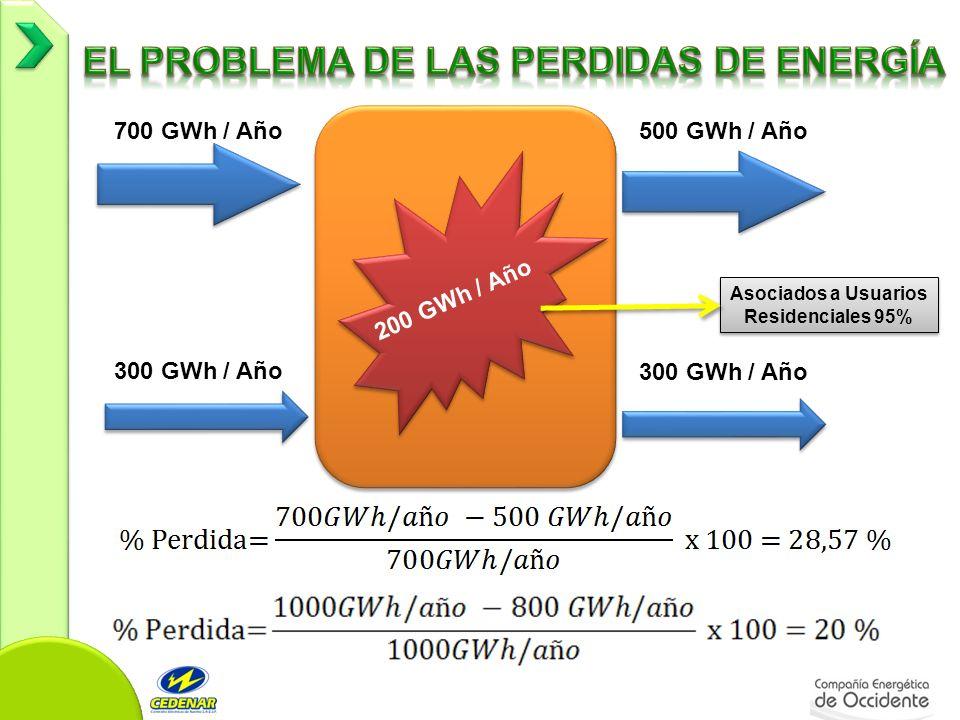 700 GWh / Año500 GWh / Año 200 GWh / Año 300 GWh / Año Asociados a Usuarios Residenciales 95%