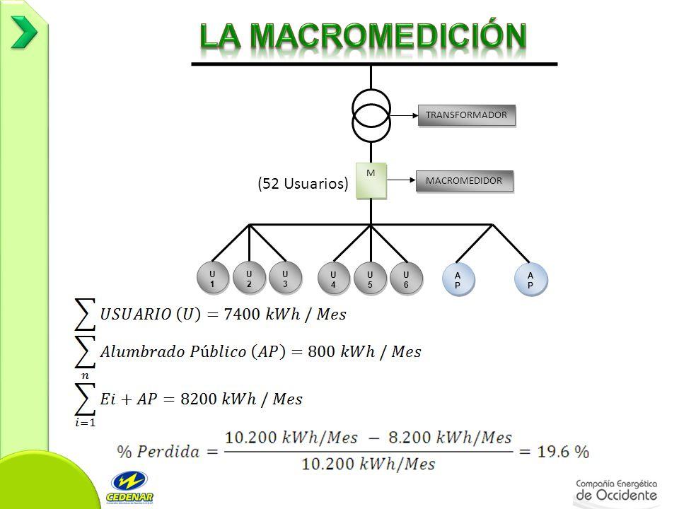 M M U1U1 U1U1 U2U2 U2U2 U3U3 U3U3 U4U4 U4U4 U5U5 U5U5 U6U6 U6U6 APAP APAP APAP APAP TRANSFORMADOR MACROMEDIDOR (52 Usuarios)