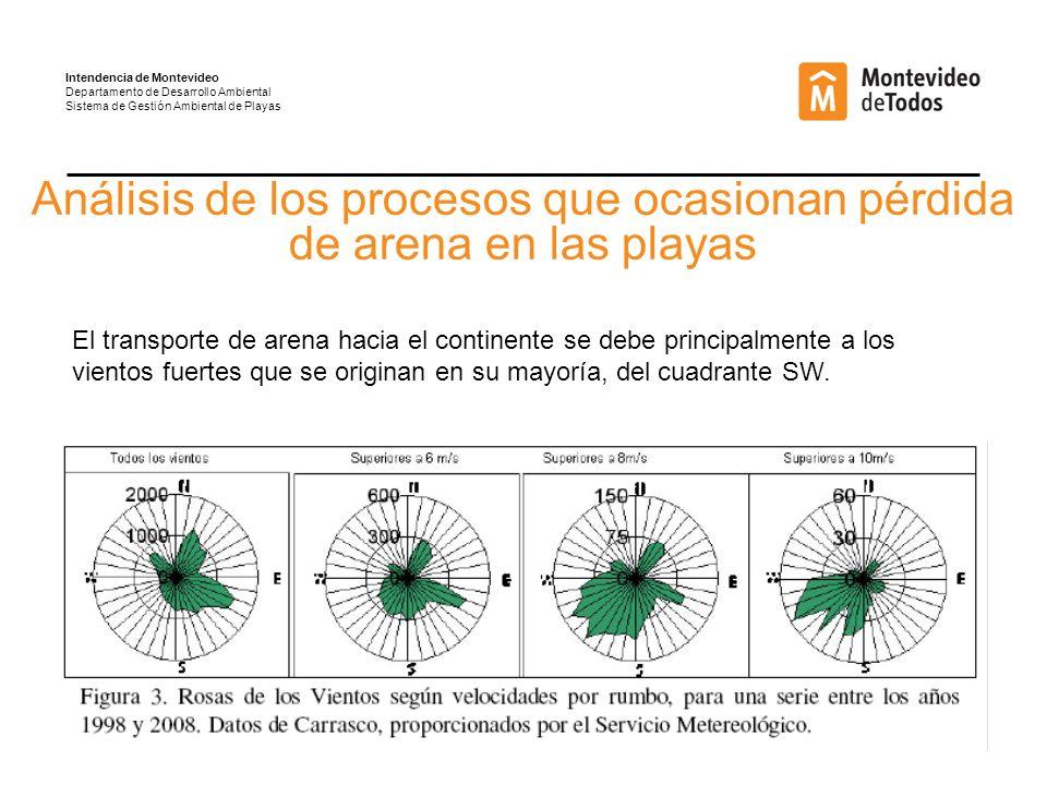 Análisis de los procesos que ocasionan pérdida de arena en las playas El transporte de arena hacia el continente se debe principalmente a los vientos fuertes que se originan en su mayoría, del cuadrante SW.