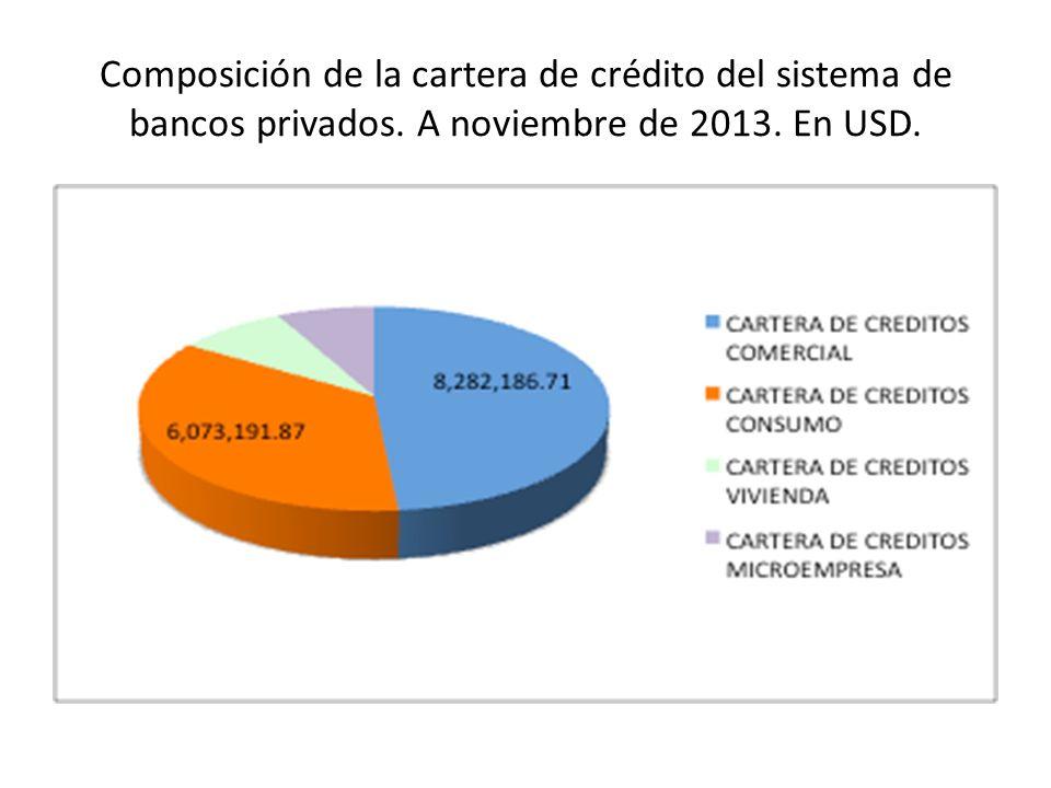 Composición de la cartera de crédito del sistema de bancos privados. A noviembre de 2013. En USD.