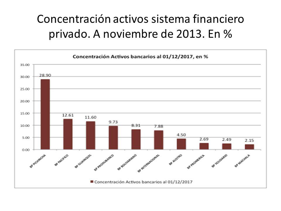 Concentración activos sistema financiero privado. A noviembre de 2013. En %