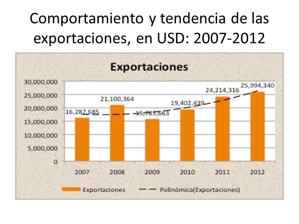 Comportamiento y tendencia de las exportaciones, en USD: 2007-2012
