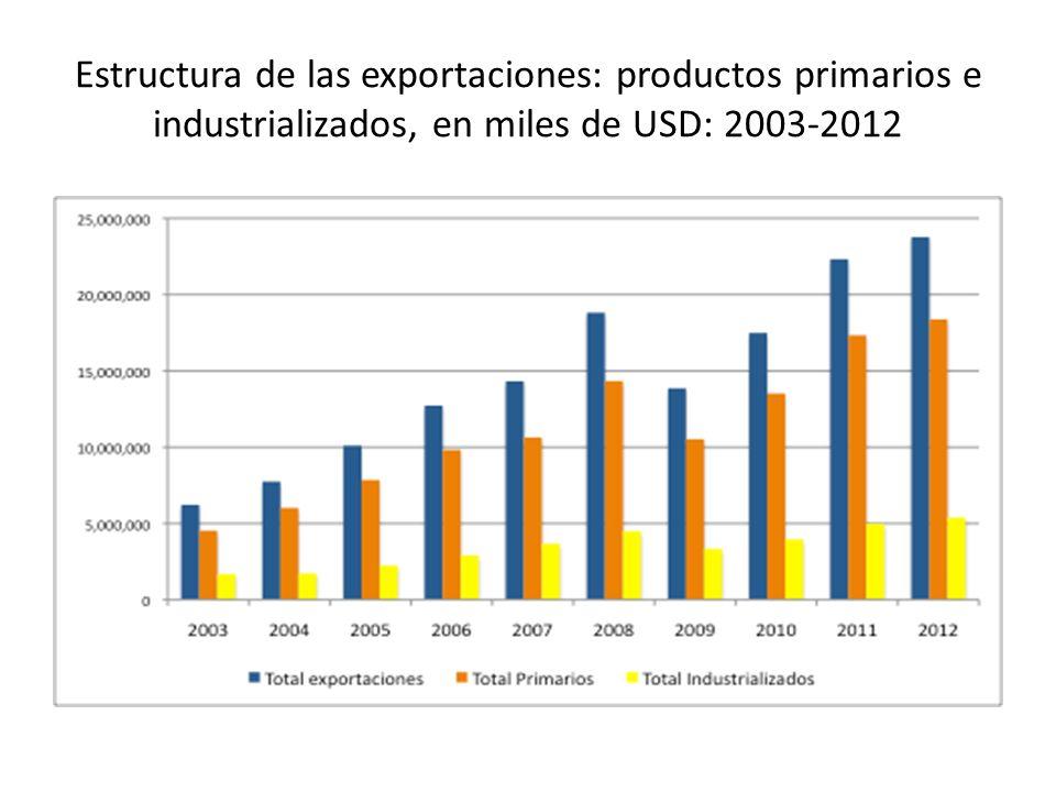 Estructura de las exportaciones: productos primarios e industrializados, en miles de USD: 2003-2012