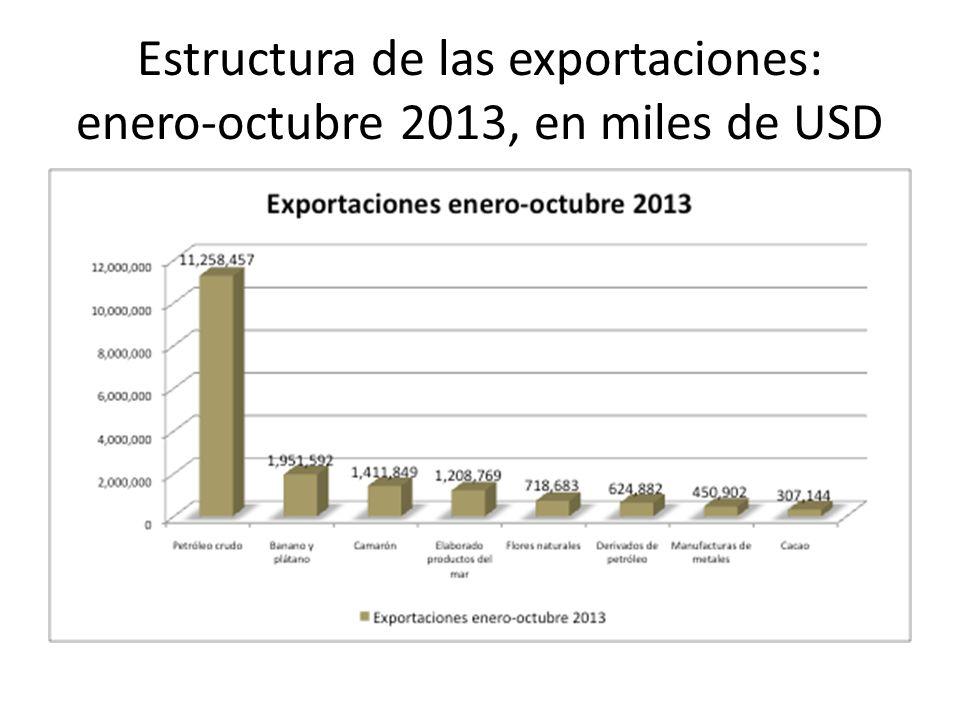 Estructura de las exportaciones: enero-octubre 2013, en miles de USD