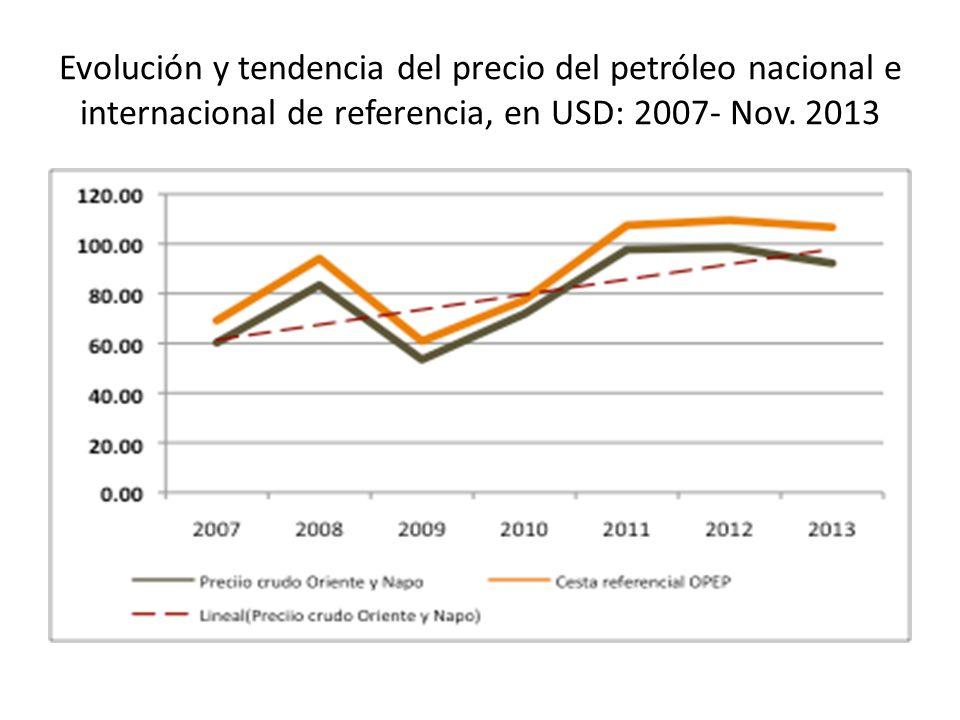 Evolución y tendencia del precio del petróleo nacional e internacional de referencia, en USD: 2007- Nov. 2013