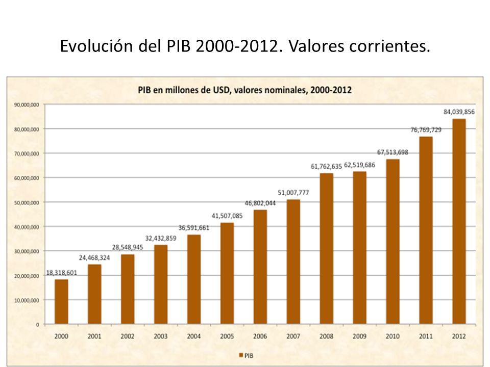 Participación del sector manufactura en el PIB, 2000-2012