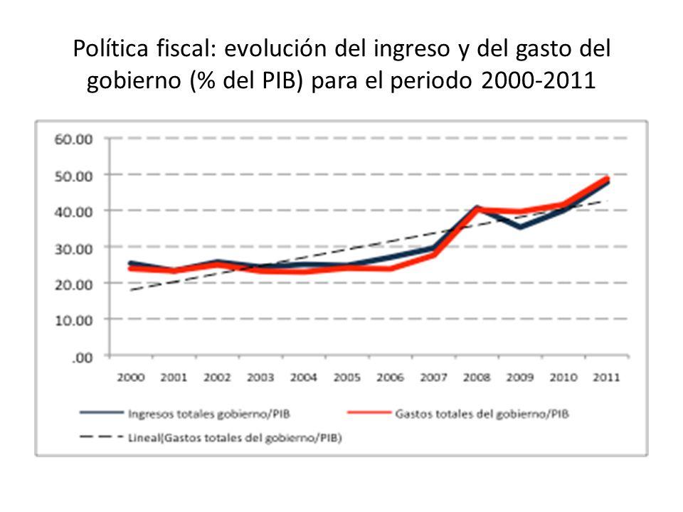 Política fiscal: evolución del ingreso y del gasto del gobierno (% del PIB) para el periodo 2000-2011