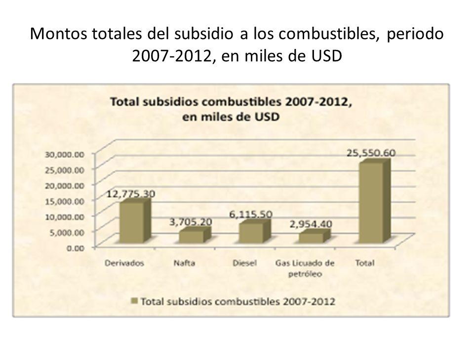 Montos totales del subsidio a los combustibles, periodo 2007-2012, en miles de USD