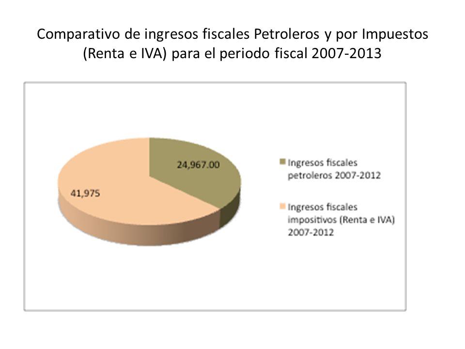 Comparativo de ingresos fiscales Petroleros y por Impuestos (Renta e IVA) para el periodo fiscal 2007-2013