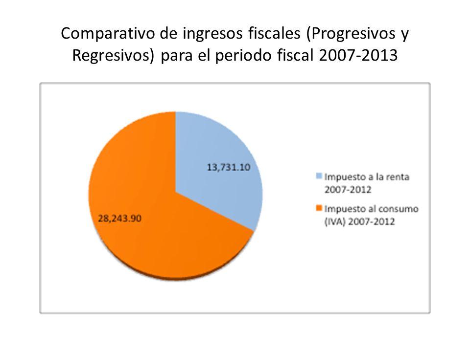 Comparativo de ingresos fiscales (Progresivos y Regresivos) para el periodo fiscal 2007-2013