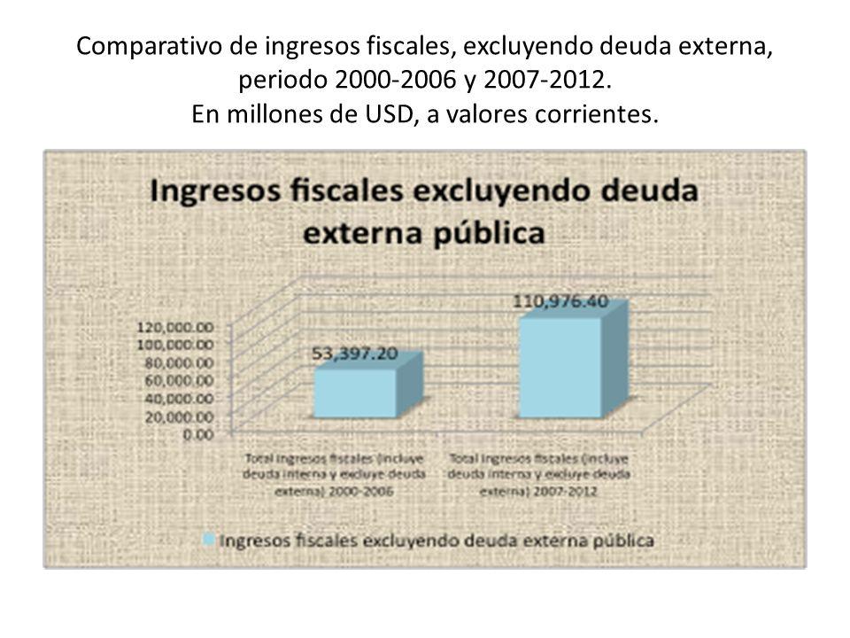 Comparativo de ingresos fiscales, excluyendo deuda externa, periodo 2000-2006 y 2007-2012. En millones de USD, a valores corrientes.