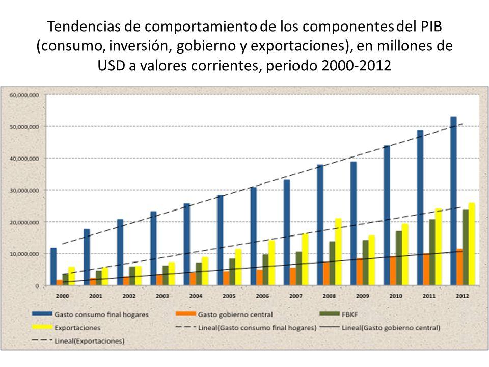 Tendencias de comportamiento de los componentes del PIB (consumo, inversión, gobierno y exportaciones), en millones de USD a valores corrientes, periodo 2000-2012